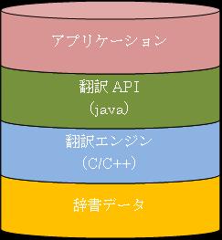 翻訳ライブラリの構成図